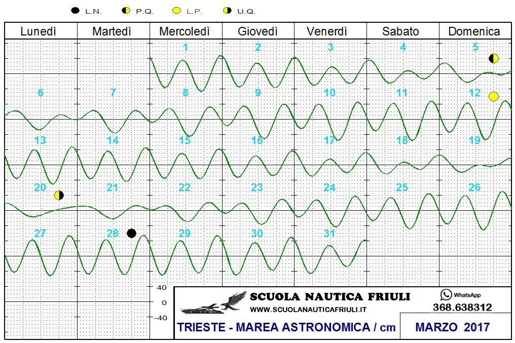 03 tavola marea marzo 2017 scuola nautica friuli - Tavole maree castiglione della pescaia ...